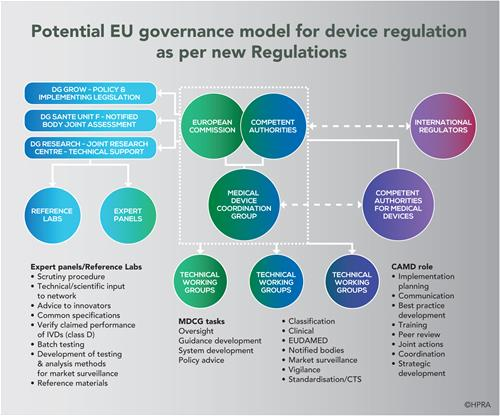 HPRA INFOGRAPHIC - Potential EU governance model for device regulation as per new Regulations (©HPRA)