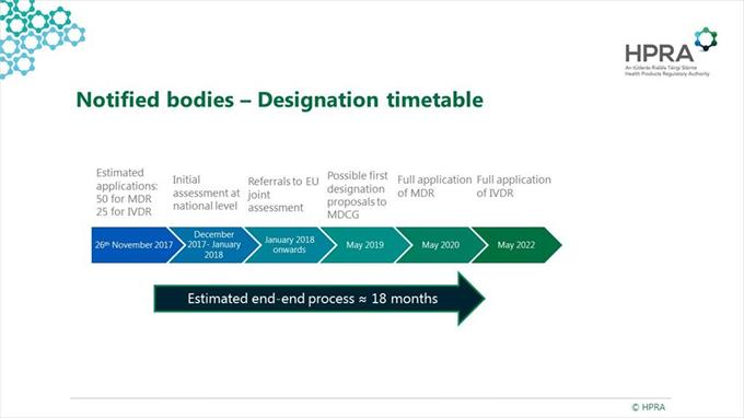 Notified Bodies - Designation Timetable